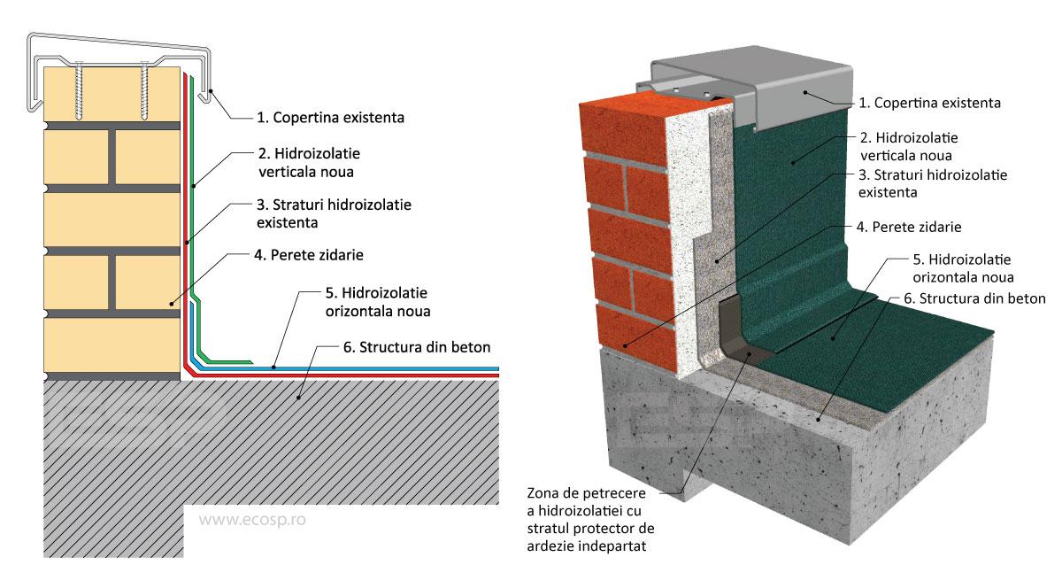 Hidroizolatie Monostrat - ESP Solutii