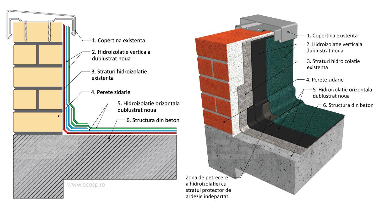 Hidroizolatie Dublu Strat - ESP Solutii