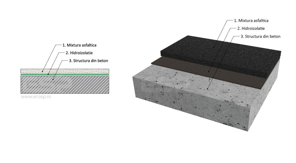 Hidroizolatii Poduri - ESP Solutii